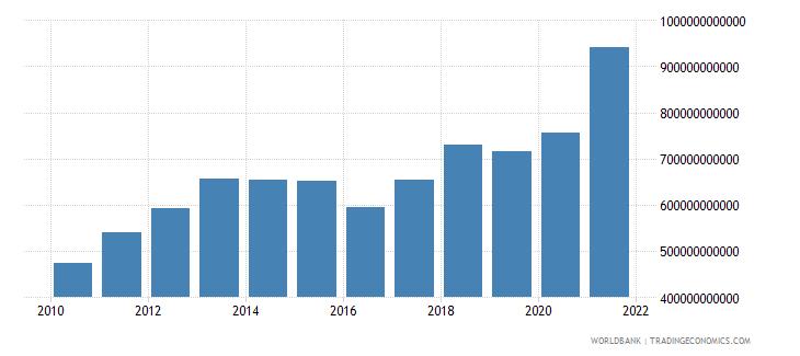 china high technology exports us dollar wb data