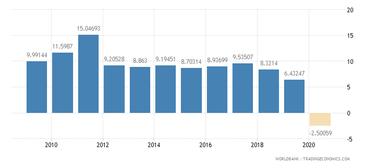 china household final consumption expenditure annual percent growth wb data
