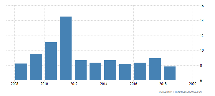 china household final consumption expenditure per capita growth annual percent wb data
