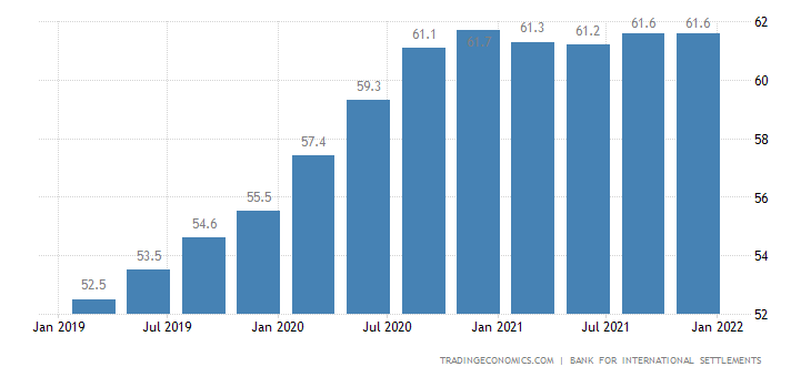 China Households Debt To GDP