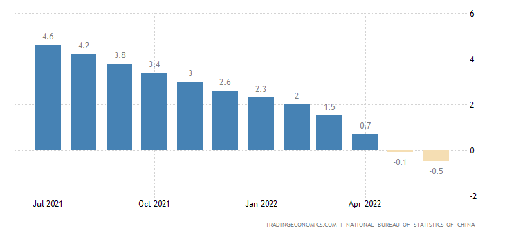 China Newly Built House Prices YoY Change