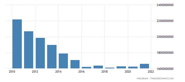 china ibrd loans and ida credits dod us dollar wb data