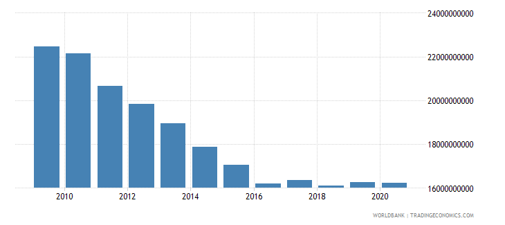china ibrd loans and ida credits dod us dollar wb data