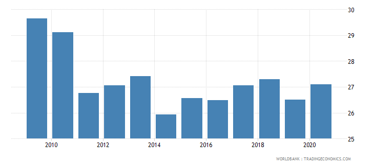 china ict goods exports percent of total goods exports wb data
