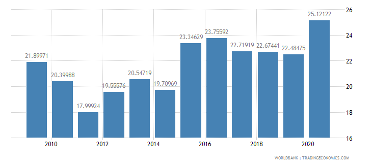 china ict goods imports percent total goods imports wb data