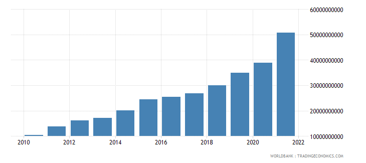 china ict service exports bop us dollar wb data