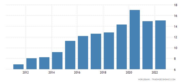china ict service exports percent of service exports bop wb data