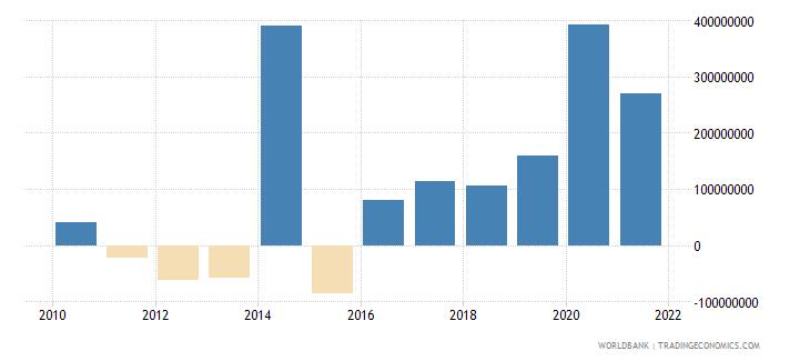 china ifc private nonguaranteed nfl us dollar wb data