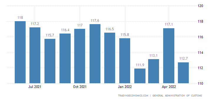 China Import Prices
