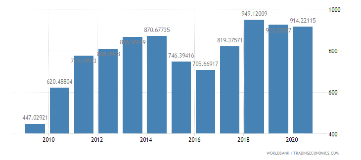 china import value index 2000  100 wb data