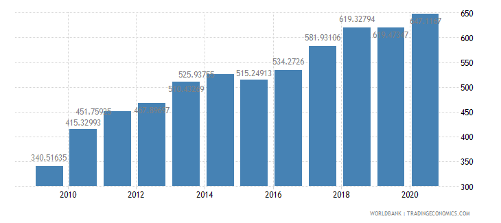 china import volume index 2000  100 wb data