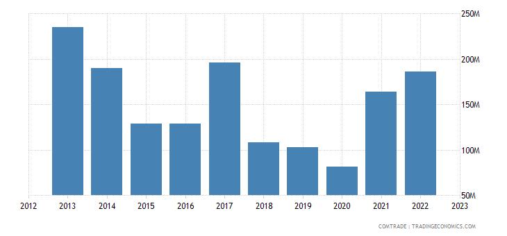 china imports albania