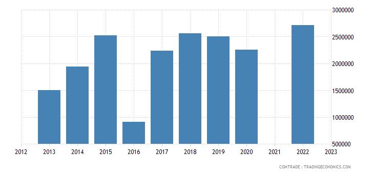 china imports algeria cork articles cork