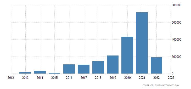 china imports andorra