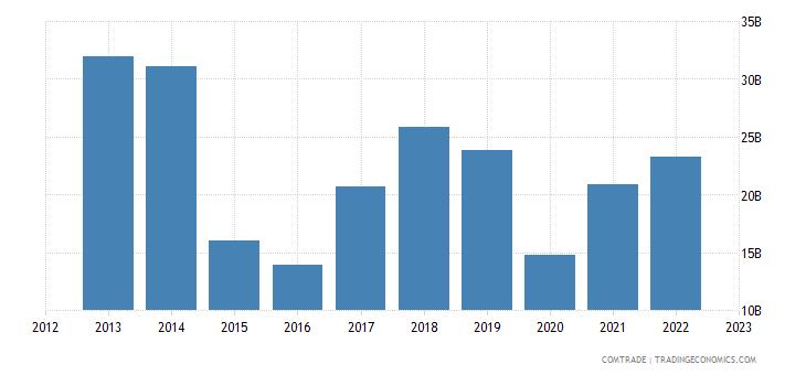 china imports angola