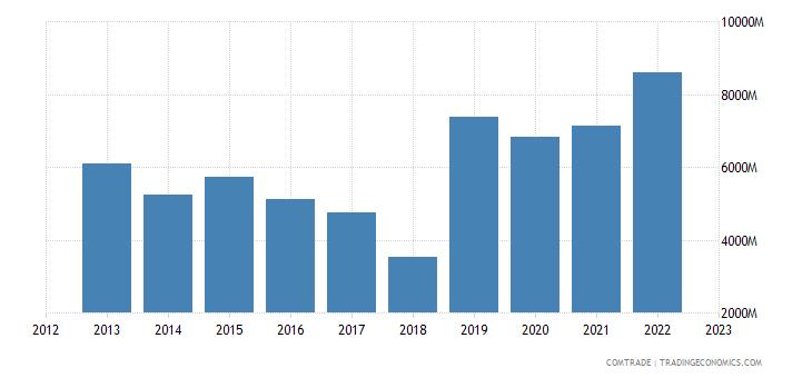 china imports argentina
