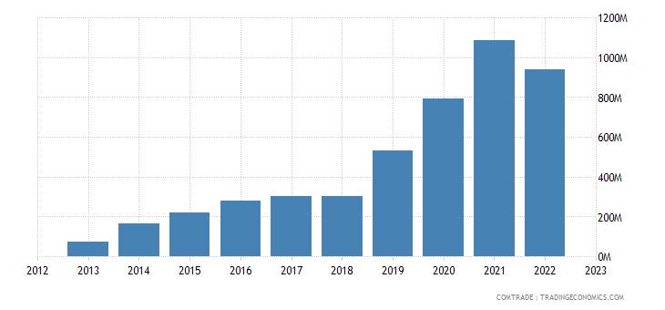 china imports armenia
