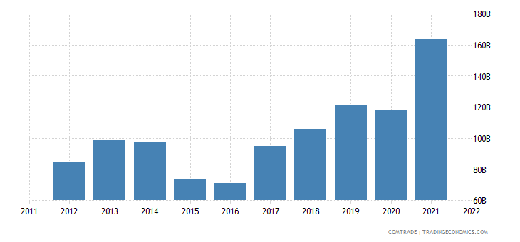 china imports australia