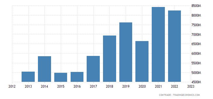china imports austria