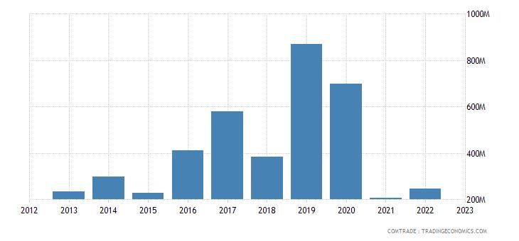 china imports azerbaijan