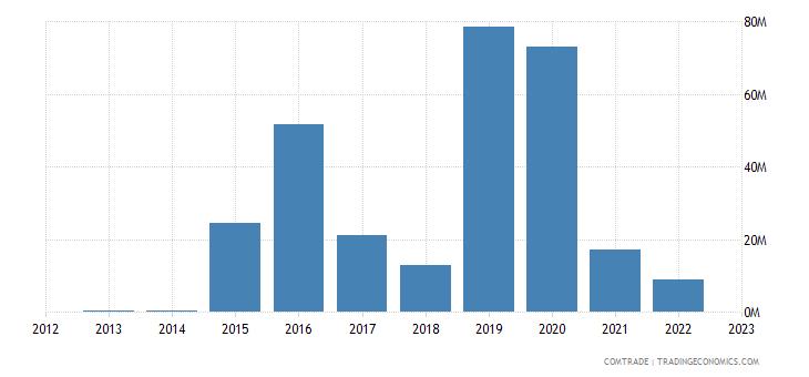 china imports bahamas
