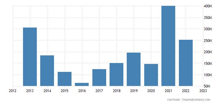china imports bahrain