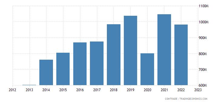 china imports bangladesh