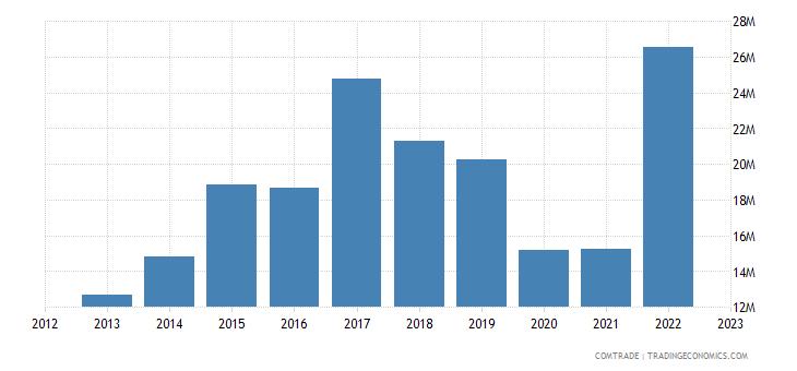 china imports barbados