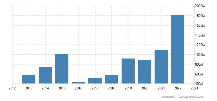 china imports belarus