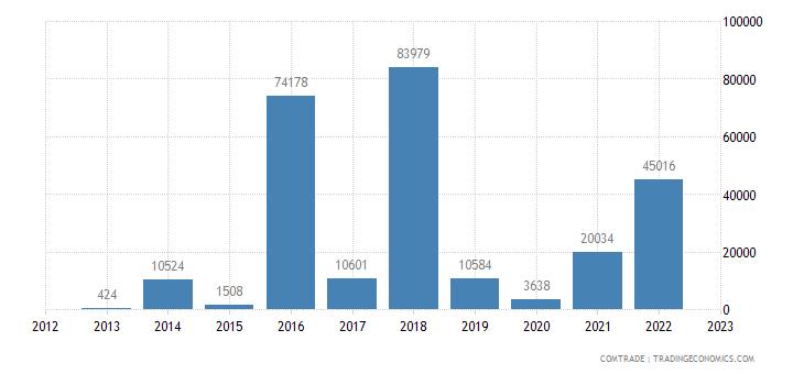 china imports bermuda