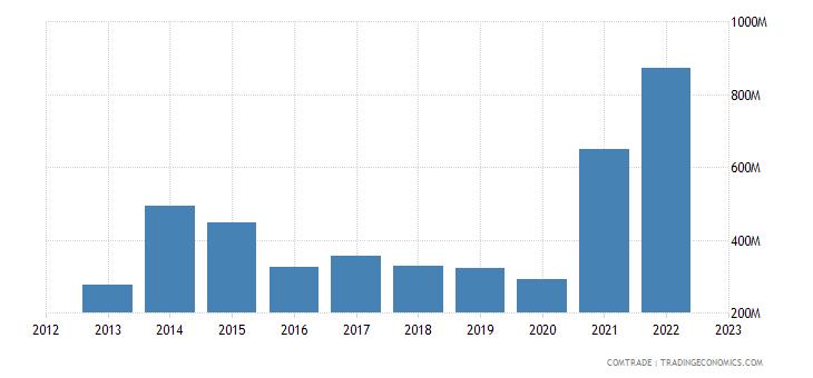 china imports bolivia