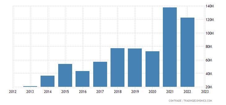 china imports bosnia herzegovina