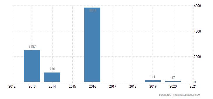 china imports brazil woven cotton fab under 85 percent cotton under 200 gm2