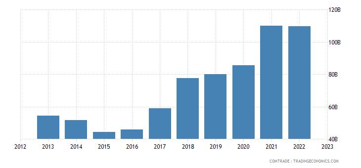 china imports brazil