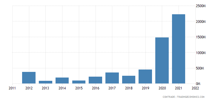china imports brunei