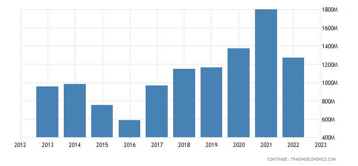 china imports bulgaria