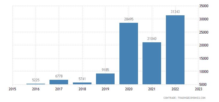 china imports burkina faso estimate low valued import transactions