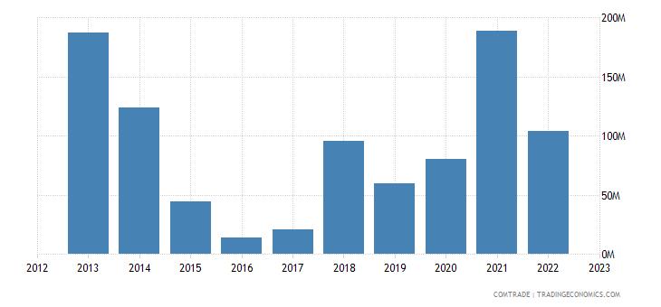 china imports burkina faso