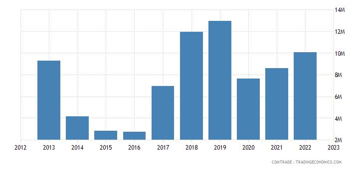 china imports burundi