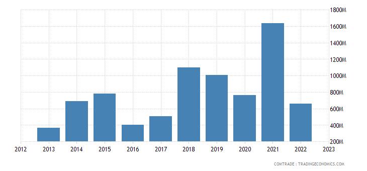 china imports cameroon