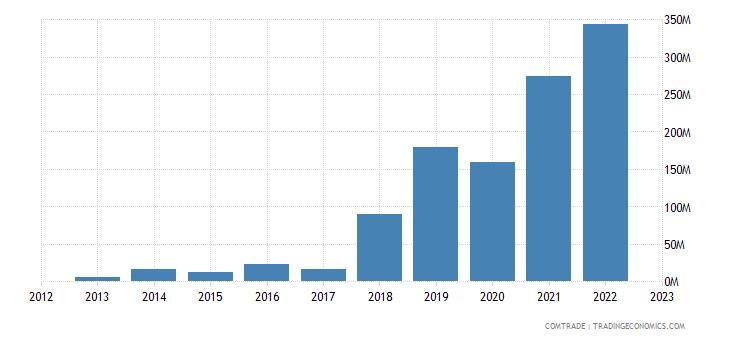 china imports canada precious metal ores concentrates