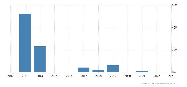 china imports canada zinc ores concentrates