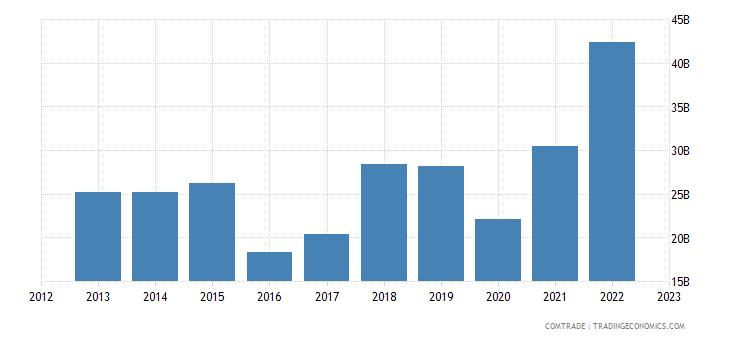 china imports canada