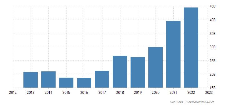 china imports chile
