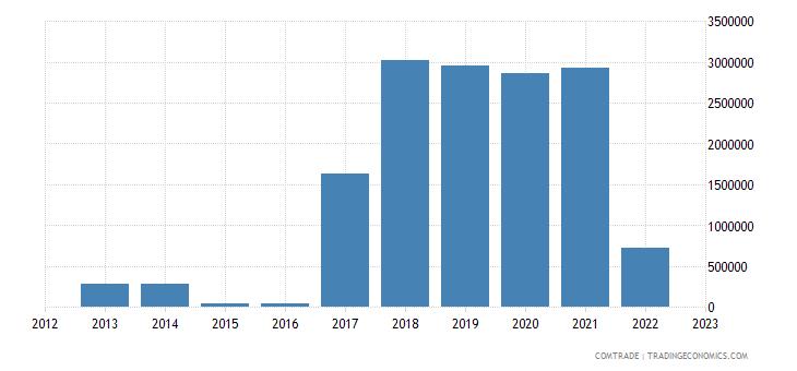 china imports croatia rubbers