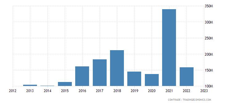 china imports croatia