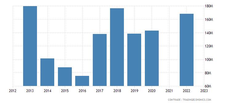 china imports cuba nickel