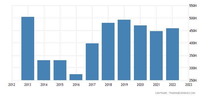 china imports cuba