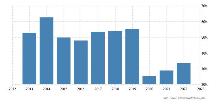 china imports cyprus