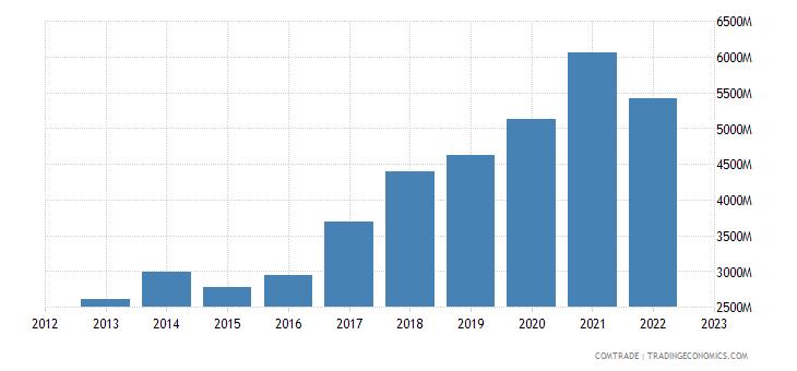china imports czech republic